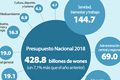 Partidas del presupuesto de Corea del Sur 2018