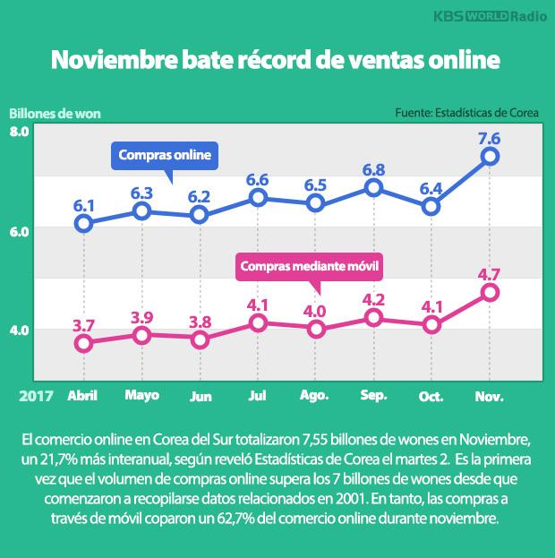 Noviembre bate récord de ventas online