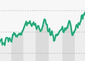 El KOSDAQ supera los 900 puntos tras 16 años