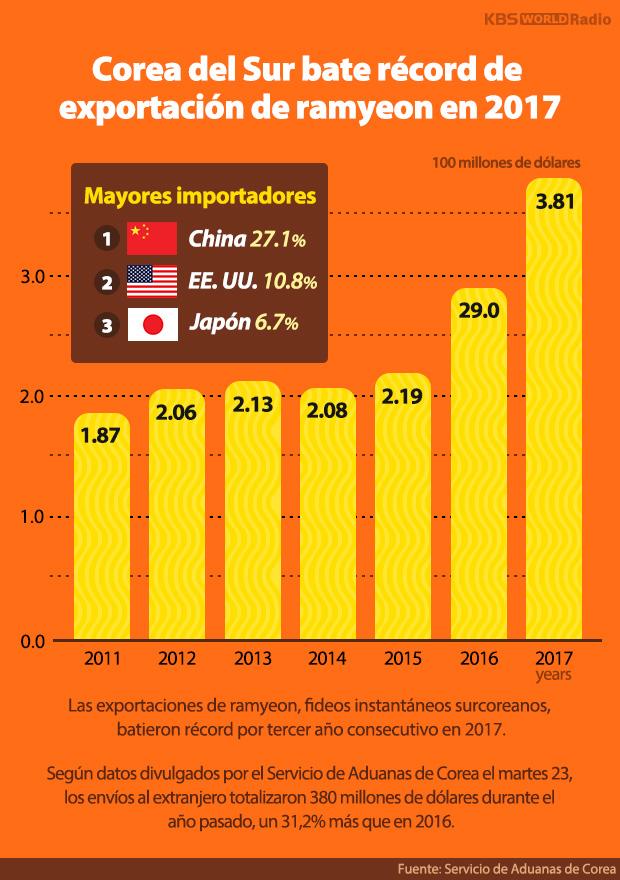 Corea del Sur bate récord de exportación de ramyeon en 2017