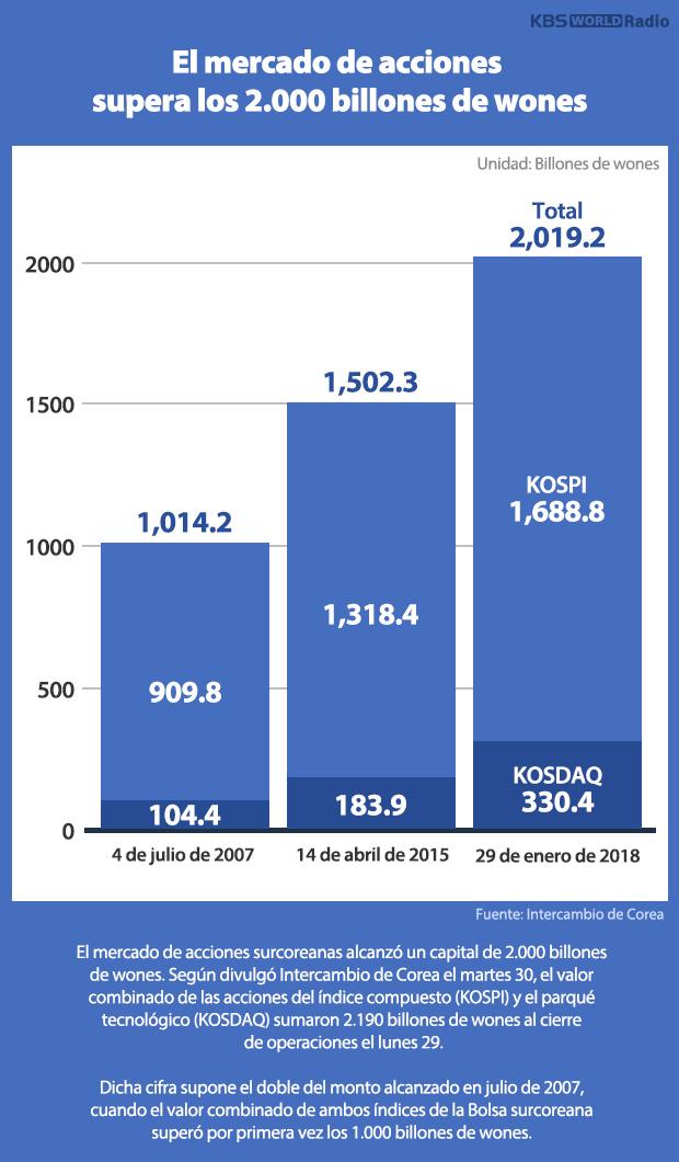 El mercado de acciones supera los 2.000 billones de wones