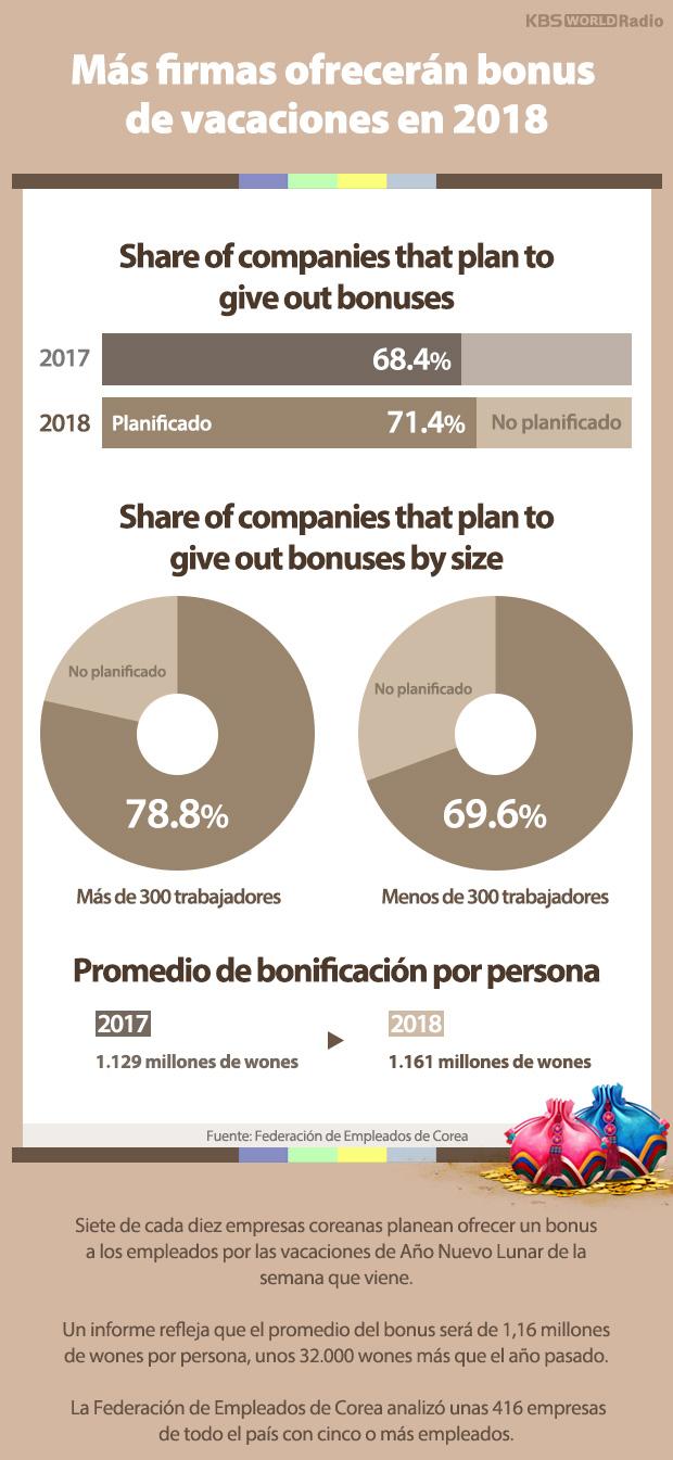 Más firmas ofrecerán bonus de vacaciones en 2018