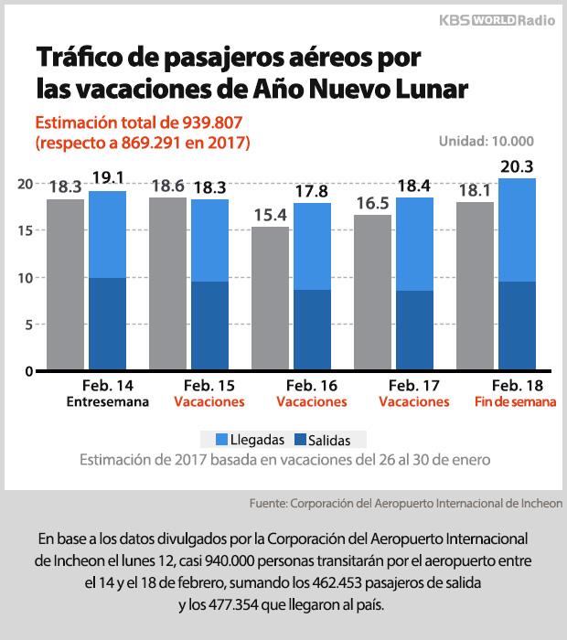 Tráfico de pasajeros por Año Nuevo Lunar