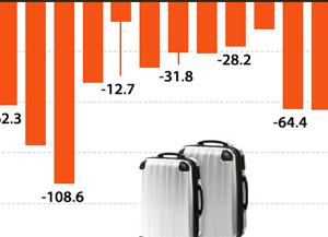 Déficit récord del turismo surcoreano en 2017