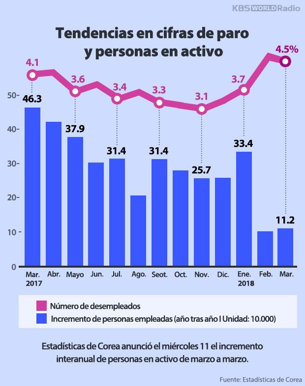 Tendencias en cifras de paro y personas en activo