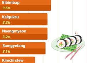 Subida de precios de los alimentos más populares