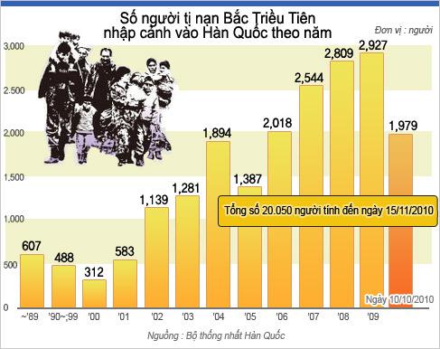 Số người tị nạn Bắc Triều Tiên nhập cảnh vào Hàn Quốc theo năm