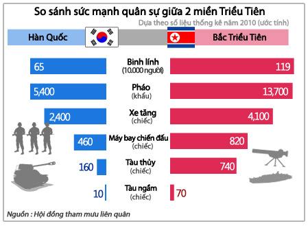 So sánh sức mạnh quân sự giữa 2 miền Triều Tiên