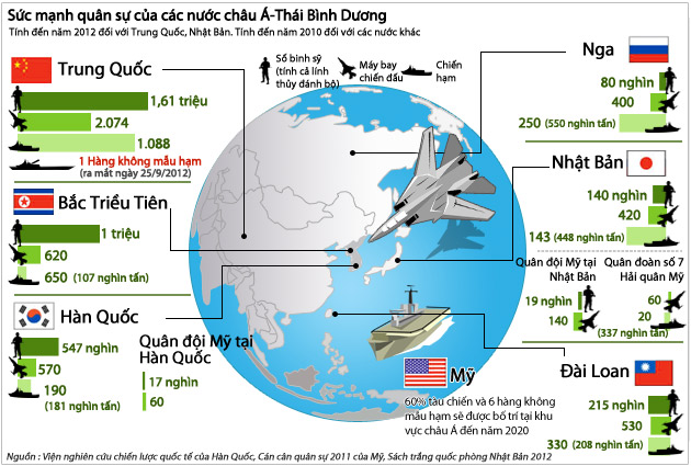 Sức mạnh quân sự của các nước châu Á-Thái Bình Dương