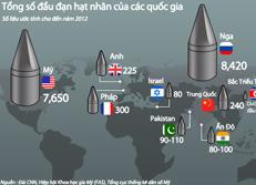 Tổng số đầu đạn hạt nhân của các quốc gia