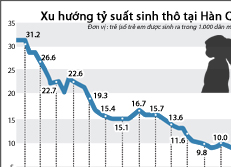 Xu hướng tỷ suất sinh thô tại Hàn Quốc
