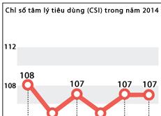 Chỉ số tâm lý tiêu dùng (CSI) trong năm