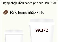 Lượng nhập khẩu hạt cà-phê của Hàn Quốc