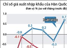 Chỉ số giá xuất nhập khẩu của Hàn Quốc