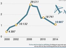 Số du học sinh Hàn Quốc ở các bậc học phổ thông
