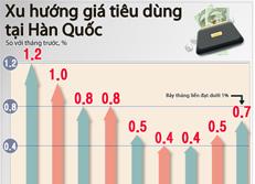 Xu hướng giá tiêu dùng tại Hàn Quốc