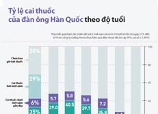 Tỷ lệ cai thuốc của đàn ông Hàn Quốc theo độ tuổi