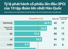 Tỷ lệ phát hành cổ phiếu lần đầu (IPO) của 10 tập đoàn lớn nhất Hàn Quốc