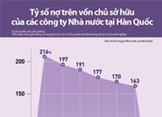 Tỷ số nợ trên vốn chủ sở hữu của các công ty Nhà nước tại Hàn Quốc