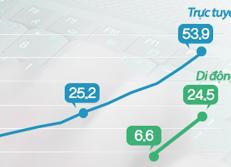 Tổng giá trị giao dịch qua mua sắm trực tuyến và di động