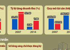 So sánh khả năng cạnh tranh của doanh nghiệp Hàn Quốc và Trung Quốc