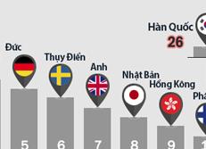 Xếp hạng của WEF về sức cạnh tranh quốc gia năm 2016