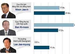Tỷ lệ ủng hộ của cử tri đối với ứng cử viên tổng thống tiềm năng