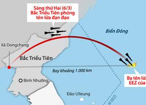 Bắc Triều Tiên phóng một loạt tên lửa đạn đạo về vùng biển phía Đông bán đảo Hàn Quốc