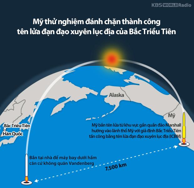 Mỹ thử nghiệm đánh chặn thành công tên lửa đạn đạo xuyên lục địa của Bắc Triều Tiên