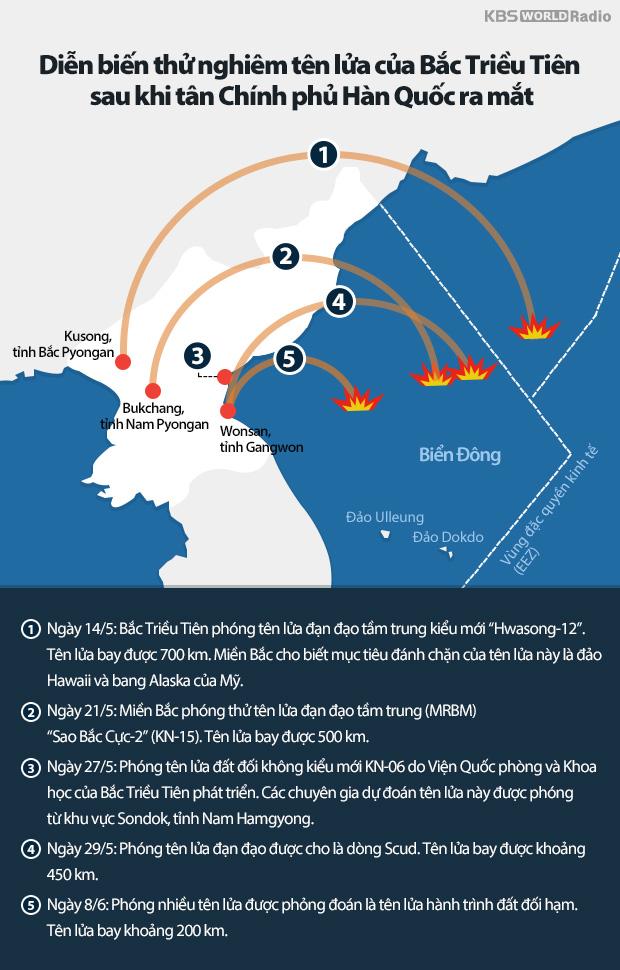 Diễn biến thử nghiêm tên lửa của Bắc Triều Tiên sau khi tân Chính phủ Hàn Quốc ra mắt