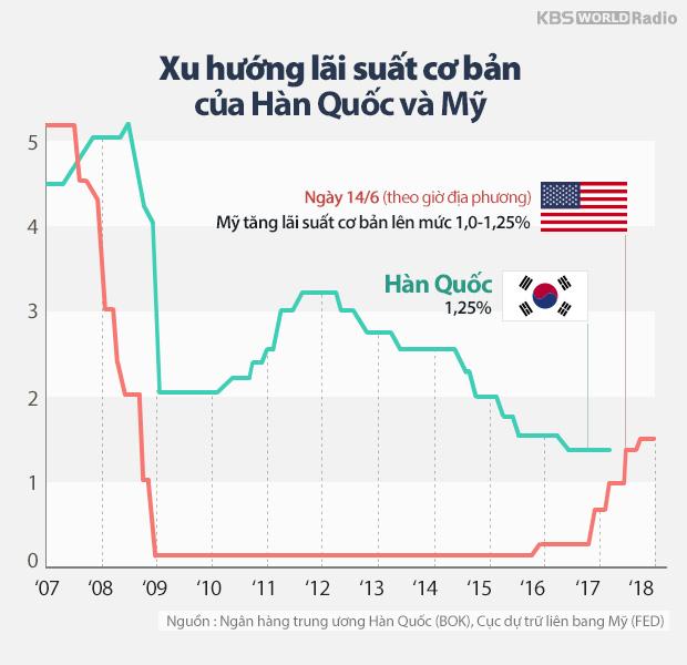 Xu hướng lãi suất cơ bản của Hàn Quốc và Mỹ