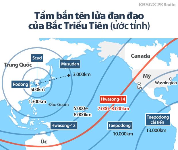 Tầm bắn tên lửa đạn đạo của Bắc Triều Tiên (ước tính)
