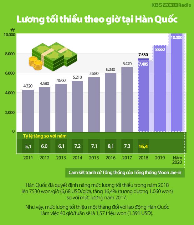 Lương tối thiểu theo giờ tại Hàn Quốc
