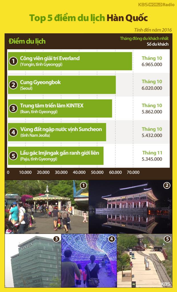 Top 5 điểm du lịch Hàn Quốc