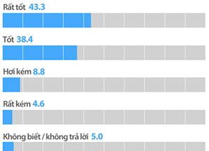 Tỷ lệ ủng hộ của người dân đối với Chính phủ Tổng thống Moon Jae-in nhân kỷ niệm 100 ngày ra mắt