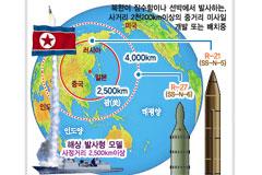 북한 美본토 사정권 신형 미사일 개발