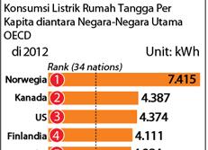 Konsumsi Listrik Rumah Tangga Per Kapita diantara Negara-Negara Utama OECD