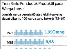 Tren Rasio Penduduk Produktif pada Warga Lansia