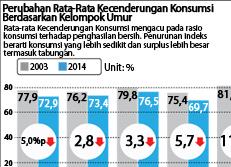 Perubahan Rata-Rata Kecenderungan Konsumsi Berdasarkan Kelompok Umur
