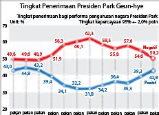 Tingkat Penerimaan Presiden Park Geun-hye
