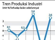 Tren Produksi Industri