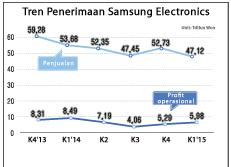 Tren Penerimaan Samsung Electronics