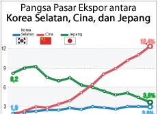 Pangsa Pasar Ekspor antara Korea Selatan, Cina, dan Jepang