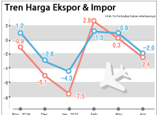 Tren Harga Ekspor & Impor