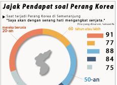Opinions Polls on the Korean War