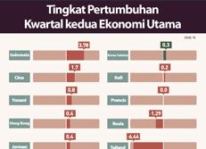 Tingkat Pertumbuhan Kwartal kedua Ekonomi Utama