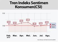 Tren Indeks Sentimen Konsumen(CSI)
