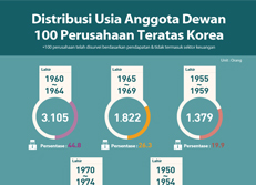 Distribusi Usia Anggota Dewan 100 Perusahaan Teratas Korea
