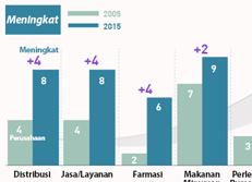 Perubahan Sektor Bisnis Utama Dalam 10 Tahun Terakhir