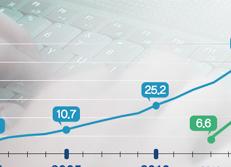 Pertumbuhan Volume Pembelanjaan Online/Mobile